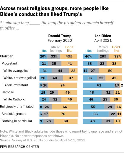 In most faith groups, more people like Biden's conduct than Trump's